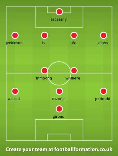 Arsenal West Ham line up