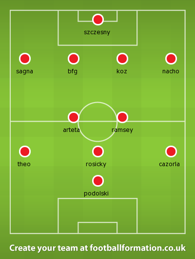 Arsenal are likely to start with the same eleven as ten days ago against QPR
