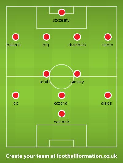 Arsenal v Anderlecht Nov 14